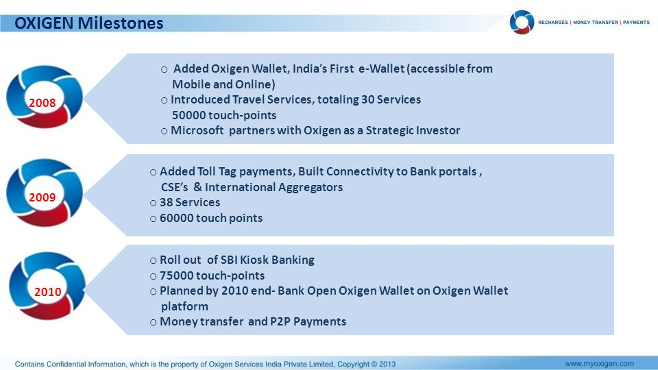 Consumer Services (B2C) Wallet Oxigen Mobile Wallet Other Wallets Banks Mobile Banking Internet Banking White Labels Web Powering Consumer Websites NRI Recharges
