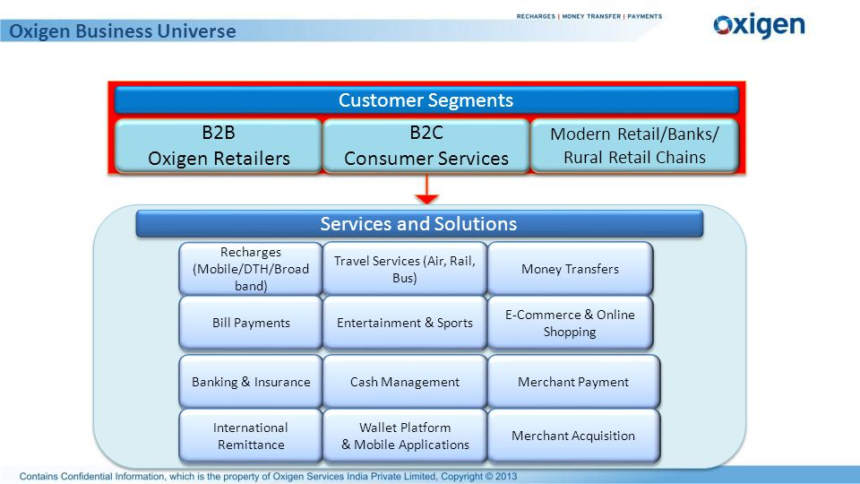 Customer Segments Recharges (Mobile/DTH/Broad band) Bill Payments Travel Services (Air, Rail, Bus) Entertainment & Sports B2B Oxigen Retailers B2B Oxi