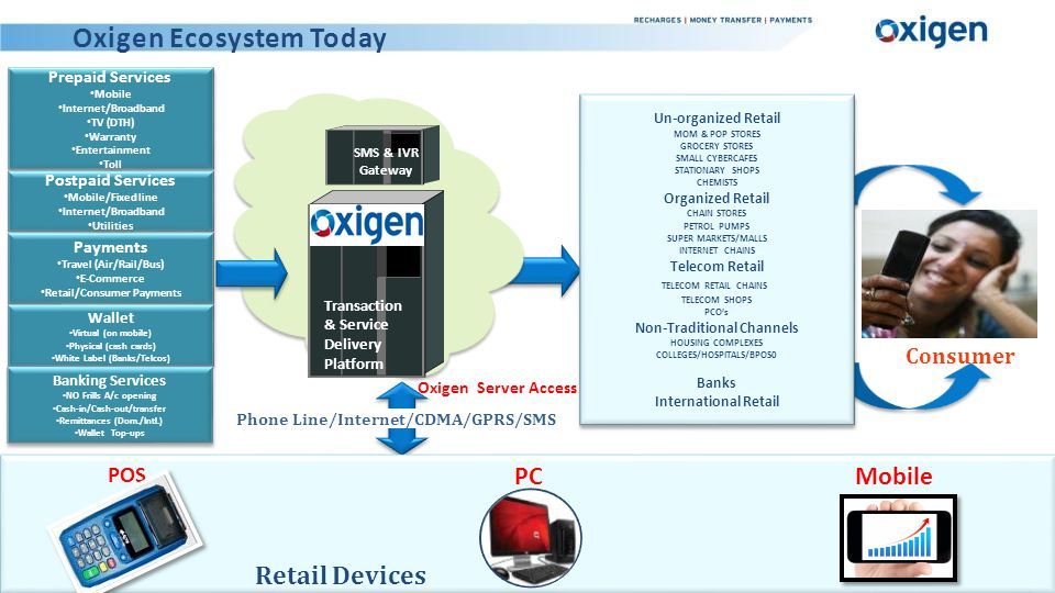 Oxigen White label at ICICI Bank http://www.icicibank.com/online-services/quick-shopping/index.html