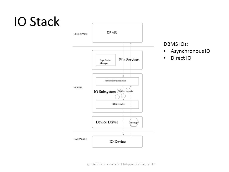 IO Stack @ Dennis Shasha and Philippe Bonnet, 2013 DBMS DBMS IOs: Asynchronous IO Direct IO