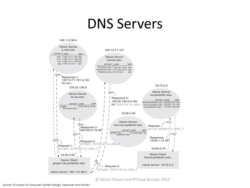 DNS Servers @ Dennis Shasha and Philippe Bonnet, 2013 Source: Principles of Computer System Design, Kaashoek and Saltzer.