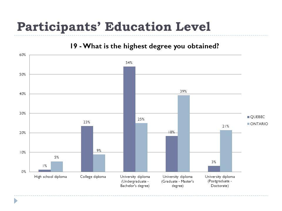 Participants Education Level