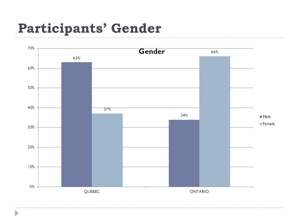 Participants Gender