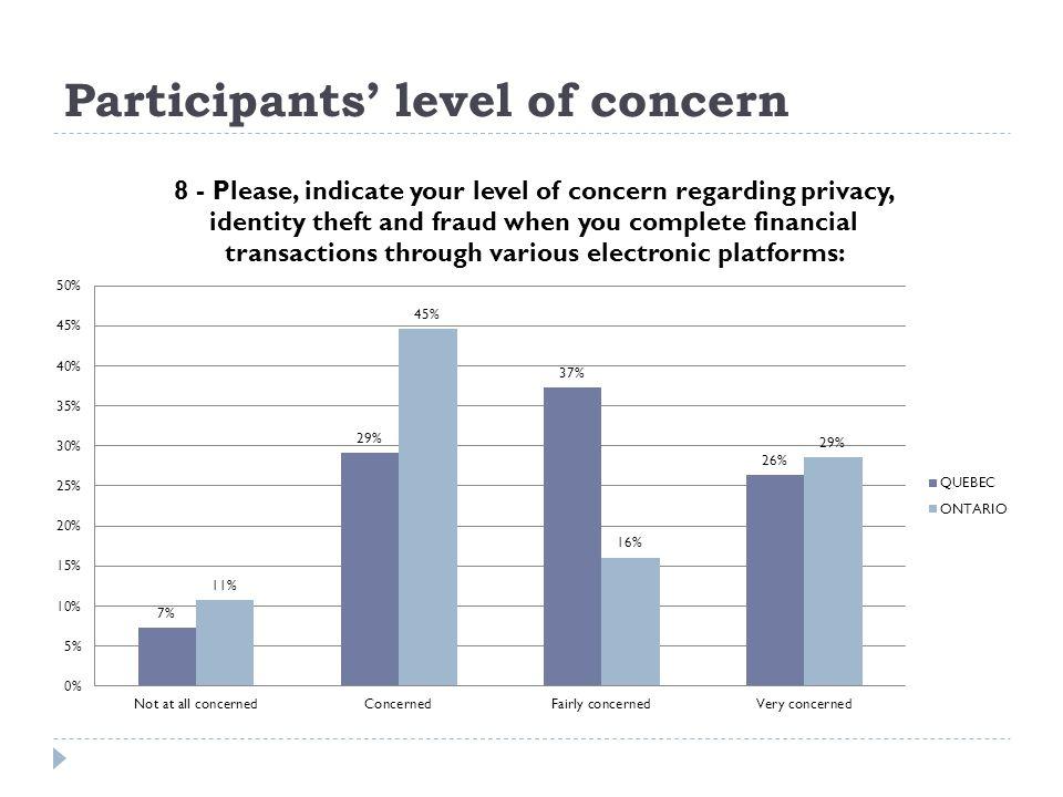 Participants level of concern