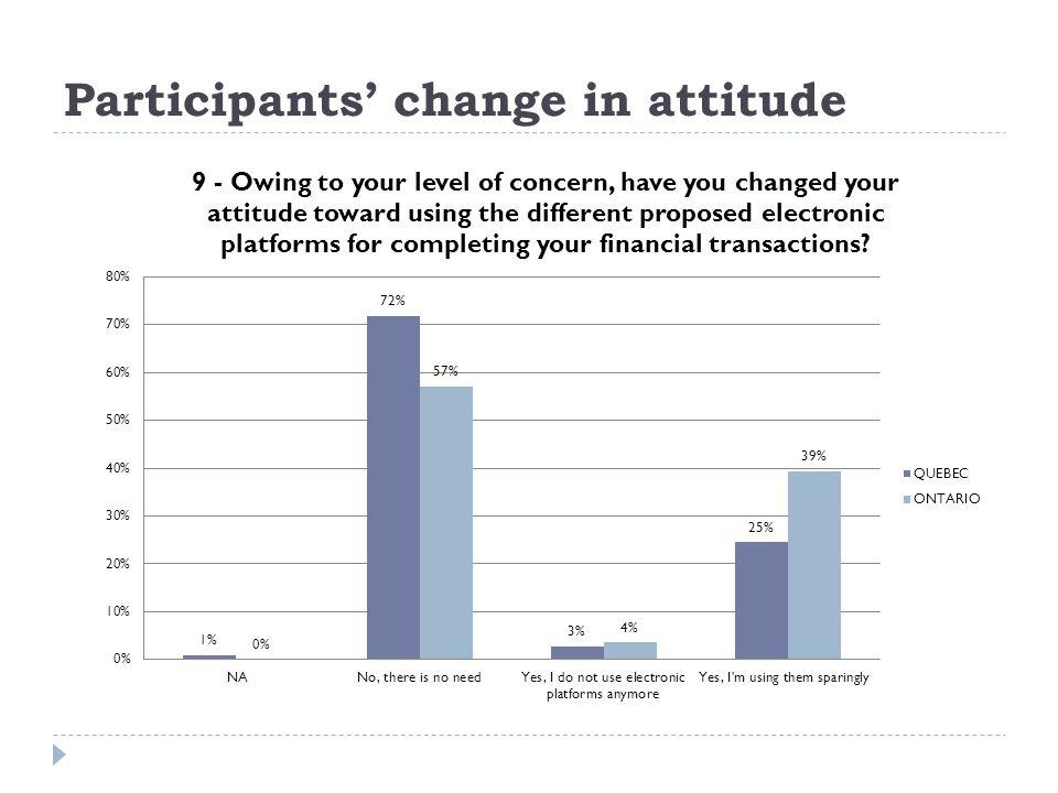 Participants change in attitude