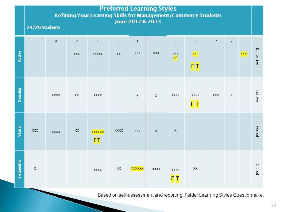 Preferred Learning Styles Refining Your Learning Skills for Management/Commerce Students June 2012 & 2013 24/26 Students Active 11 9 7 XXX 5 XXXXX 3 XX 1 XXX 1 XXX 3 XXX XF 5 XXF F T 7 9 11 XXM Reflective Sensing XXXX XX XXXX X X XXXX XXXX F T XXX X Intuitive Visual XXX XXXX XX XXXXXX F T XXXX XXX X X Verbal Sequential X XXXX XX XXXXXX XXXX XXXX F T XX Global Based on self-assessment and reporting, Felder Learning Styles Questionnaire.
