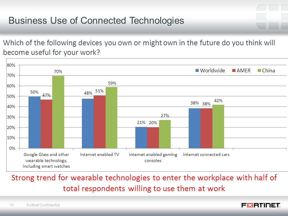 13 Fortinet Confidential Business Use of Connected Technologies Which of the following devices you own or might own in the future do you think will become useful for your work.