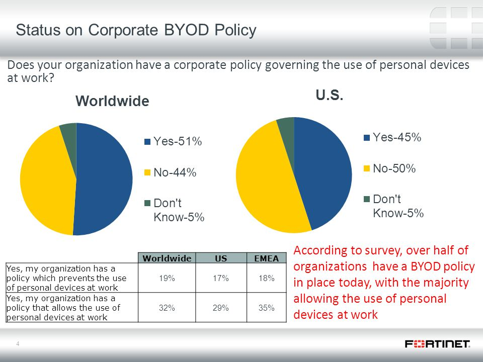4 Status on Corporate BYOD Policy According to survey, over half of organizations have a BYOD policy in place today, with the majority allowing the use of personal devices at work WorldwideUSEMEA Yes, my organization has a policy which prevents the use of personal devices at work 19%17%18% Yes, my organization has a policy that allows the use of personal devices at work 32%29%35% Does your organization have a corporate policy governing the use of personal devices at work?