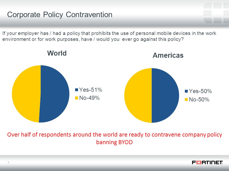 5 Over half of respondents around the world are ready to contravene company policy banning BYOD If your employer has / had a policy that prohibits the use of personal mobile devices in the work environment or for work purposes, have / would you ever go against this policy.
