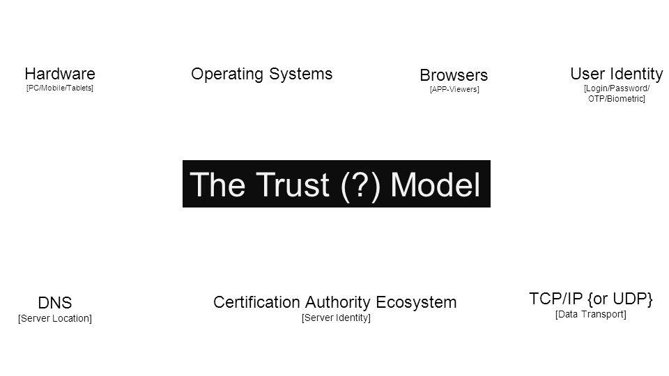 The Trust ( ) Model Hardware [PC/Mobile/Tablets] Operating Systems Browsers [APP-Viewers] DNS [Server Location] Certification Authority Ecosystem [Server Identity] TCP/IP {or UDP} [Data Transport] User Identity [Login/Password/ OTP/Biometric]
