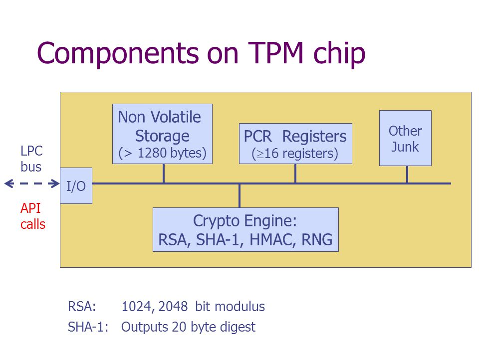 Components on TPM chip I/O Crypto Engine: RSA, SHA-1, HMAC, RNG Non Volatile Storage (> 1280 bytes) PCR Registers ( 16 registers) Other Junk RSA: 1024