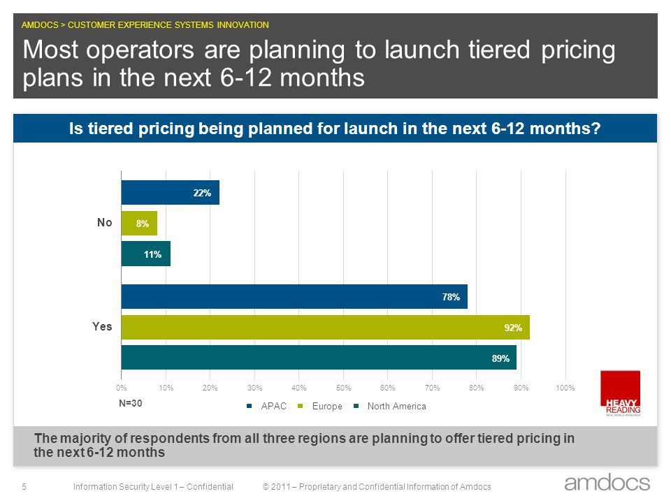 AMDOCS > CUSTOMER EXPERIENCE SYSTEMS INNOVATION Information Security Level 1 – Confidential© 2011 – Proprietary and Confidential Information of Amdocs 5 Most operators are planning to launch tiered pricing plans in the next 6-12 months The majority of respondents from all three regions are planning to offer tiered pricing in the next 6-12 months Is tiered pricing being planned for launch in the next 6-12 months?