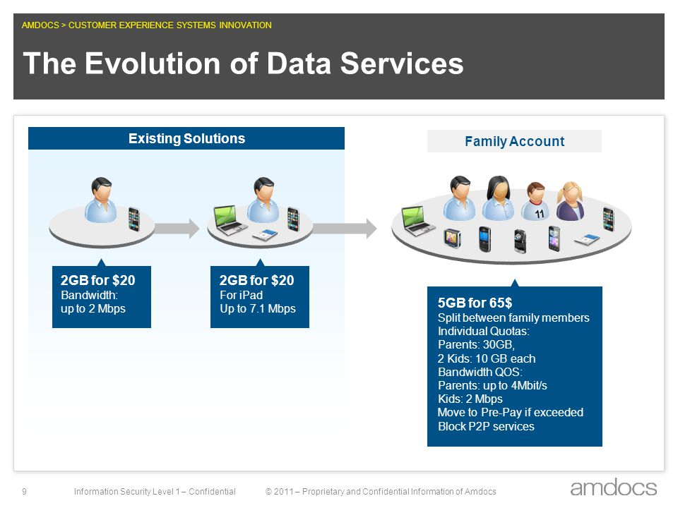 AMDOCS > CUSTOMER EXPERIENCE SYSTEMS INNOVATION Information Security Level 1 – Confidential© 2011 – Proprietary and Confidential Information of Amdocs 20 From Data Access to Data Experience Advanced monetization schemes require integrated charging and policy capabilities Data monetization strategies are slowly shifting from providing simple access to data to providing the best user experience and enhanced capabilities Unlimited Quota based Tiered Bundled Quality of Service Value based