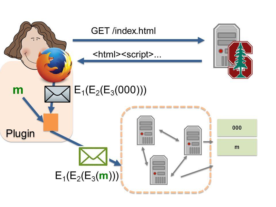GET /index.html... Plugin m E 1 (E 2 (E 3 (m))) E 1 (E 2 (E 3 (000))) m m 000