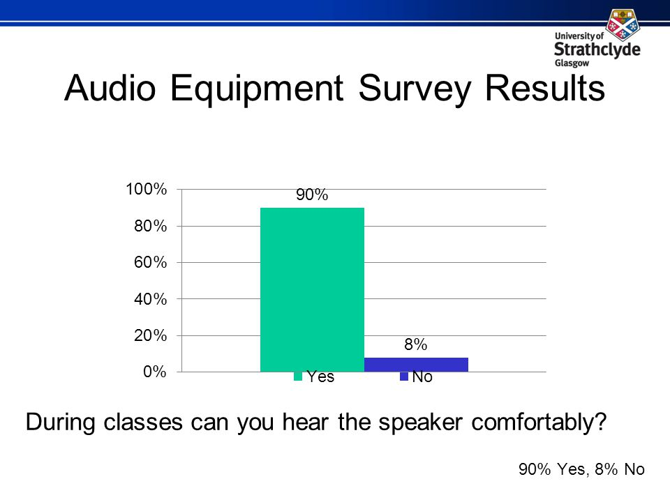Audio Equipment Survey Results During classes can you hear the speaker comfortably 90% Yes, 8% No