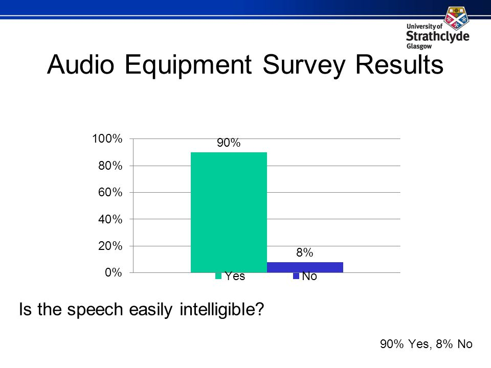 Audio Equipment Survey Results Is the speech easily intelligible 90% Yes, 8% No