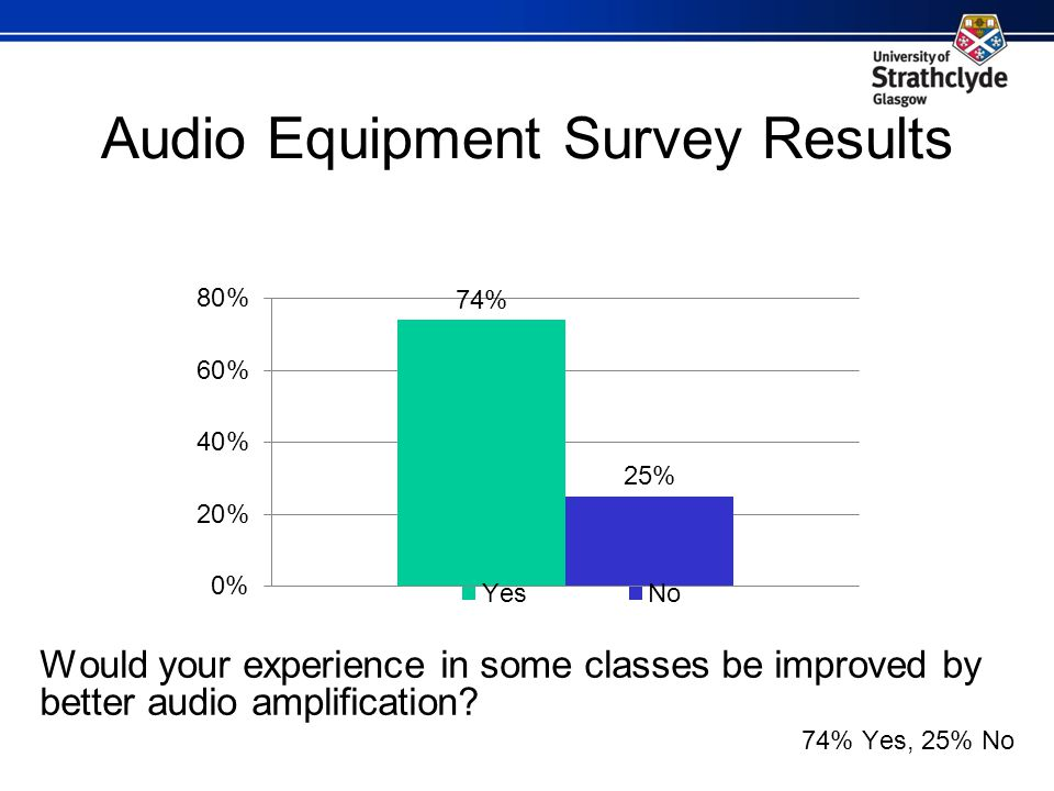 Audio Equipment Survey Results Would your experience in some classes be improved by better audio amplification.