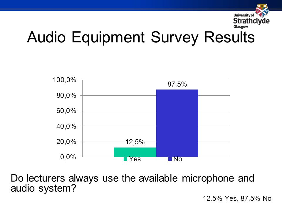 Audio Equipment Survey Results Do lecturers always use the available microphone and audio system.