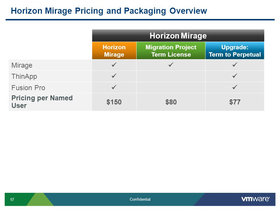 17 Confidential Horizon Mirage Pricing and Packaging Overview Horizon Mirage Migration Project Term License Upgrade: Term to Perpetual Mirage ThinApp Fusion Pro Pricing per Named User $150$80$77
