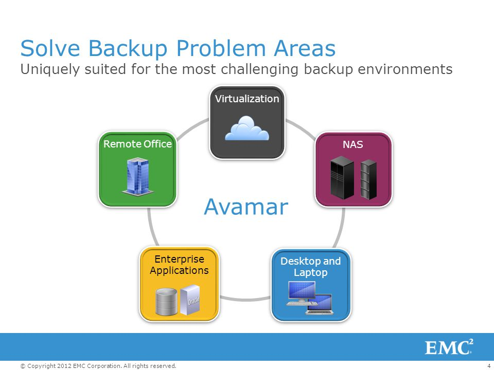 4© Copyright 2012 EMC Corporation. All rights reserved. Solve Backup Problem Areas Uniquely suited for the most challenging backup environments Avamar