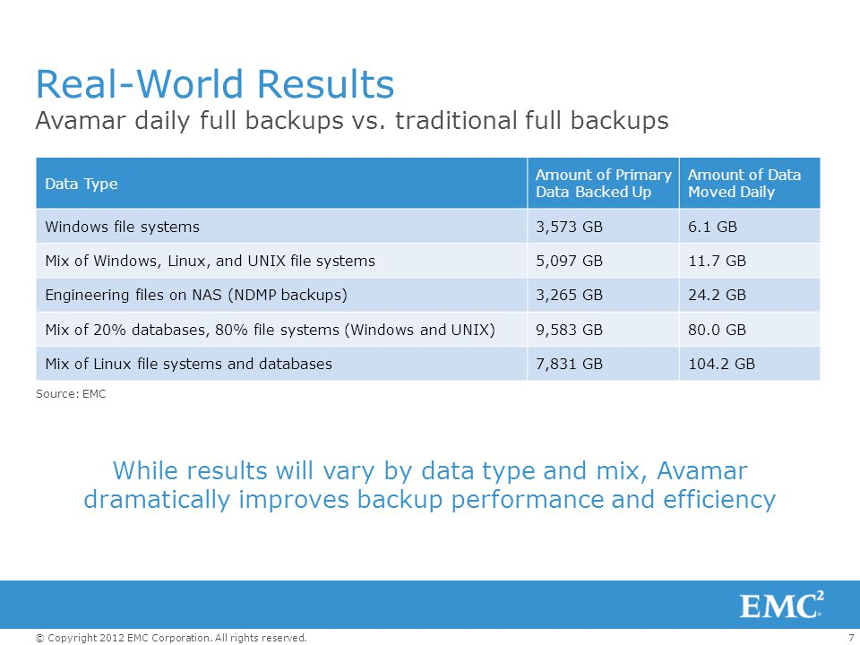 7© Copyright 2012 EMC Corporation. All rights reserved. Real-World Results Avamar daily full backups vs. traditional full backups Data Type Amount of