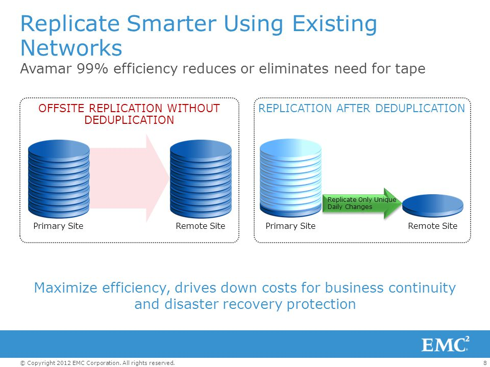 8© Copyright 2012 EMC Corporation. All rights reserved. Maximize efficiency, drives down costs for business continuity and disaster recovery protectio
