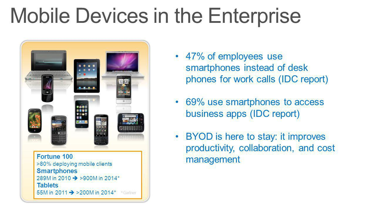 47% of employees use smartphones instead of desk phones for work calls (IDC report) 69% use smartphones to access business apps (IDC report) BYOD is here to stay: it improves productivity, collaboration, and cost management Fortune 100 >80% deploying mobile clients Smartphones 289M in 2010 >900M in 2014* Tablets 55M in 2011 >200M in 2014* * Gartner