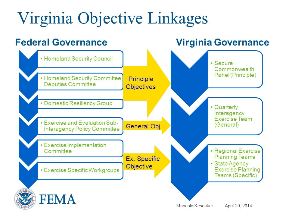 Mongold/Kesecker April 29, 2014 Virginia Objective Linkages Federal GovernanceVirginia Governance Homeland Security Council Homeland Security Committe