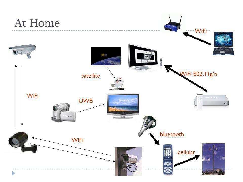 At Home WiFi cellular bluetooth UWB satellite WiFi 802.11g/n