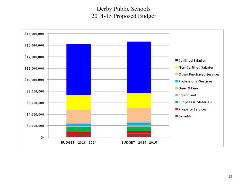 Derby Public Schools 2014-15 Proposed Budget 12