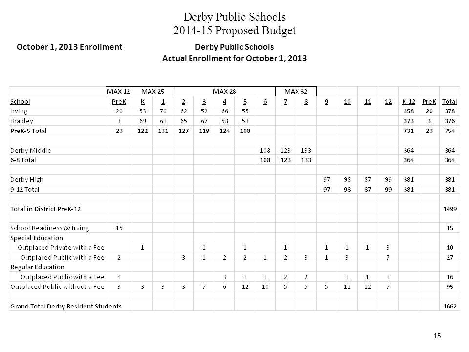 Derby Public Schools 2014-15 Proposed Budget 15 October 1, 2013 EnrollmentDerby Public Schools Actual Enrollment for October 1, 2013