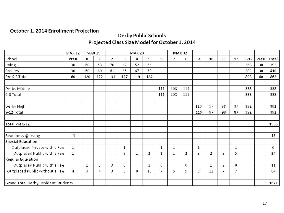 17 October 1, 2014 Enrollment Projection Derby Public Schools Projected Class Size Model for October 1, 2014