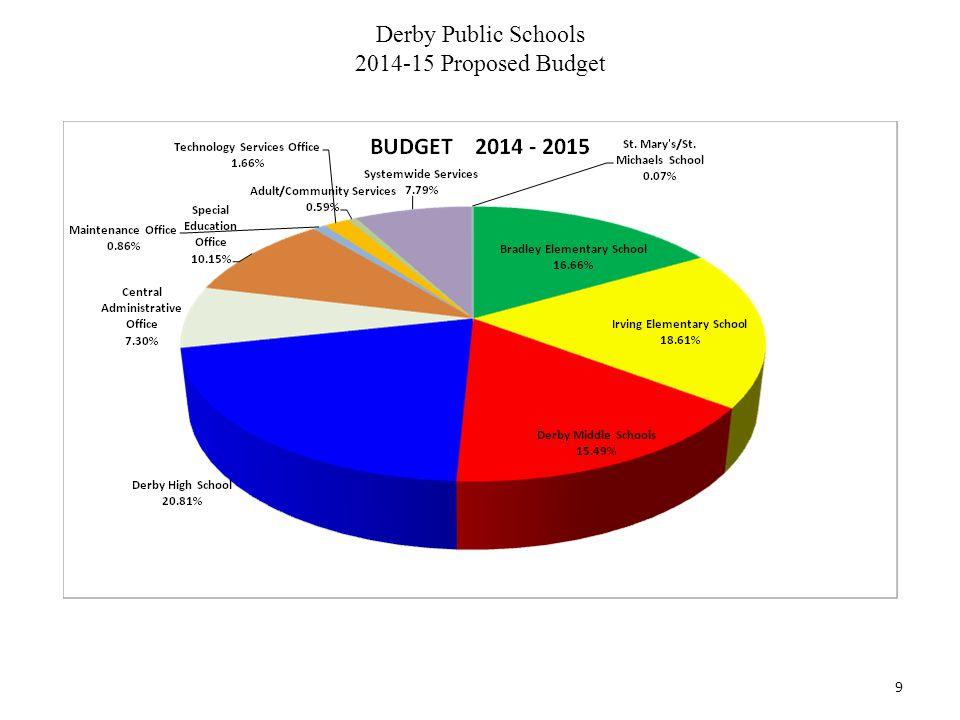 Derby Public Schools 2014-15 Proposed Budget 9