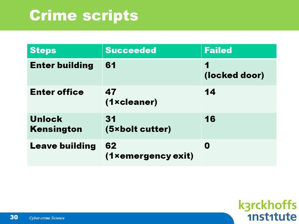 Crime scripts StepsSucceededFailed Enter building611 (locked door) Enter office47 (1×cleaner) 14 Unlock Kensington 31 (5×bolt cutter) 16 Leave buildin