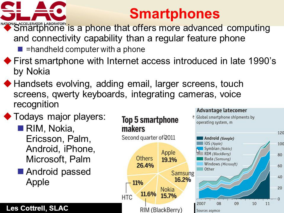 Slide: 3 Les Cottrell, SLAC Smartphones uSmartphone is a phone that offers more advanced computing and connectivity capability than a regular feature phone =handheld computer with a phone uFirst smartphone with Internet access introduced in late 1990s by Nokia uHandsets evolving, adding email, larger screens, touch screens, qwerty keyboards, integrating cameras, voice recognition uTodays major players: RIM, Nokia, Ericsson, Palm, Android, iPhone, Microsoft, Palm Android passed Apple