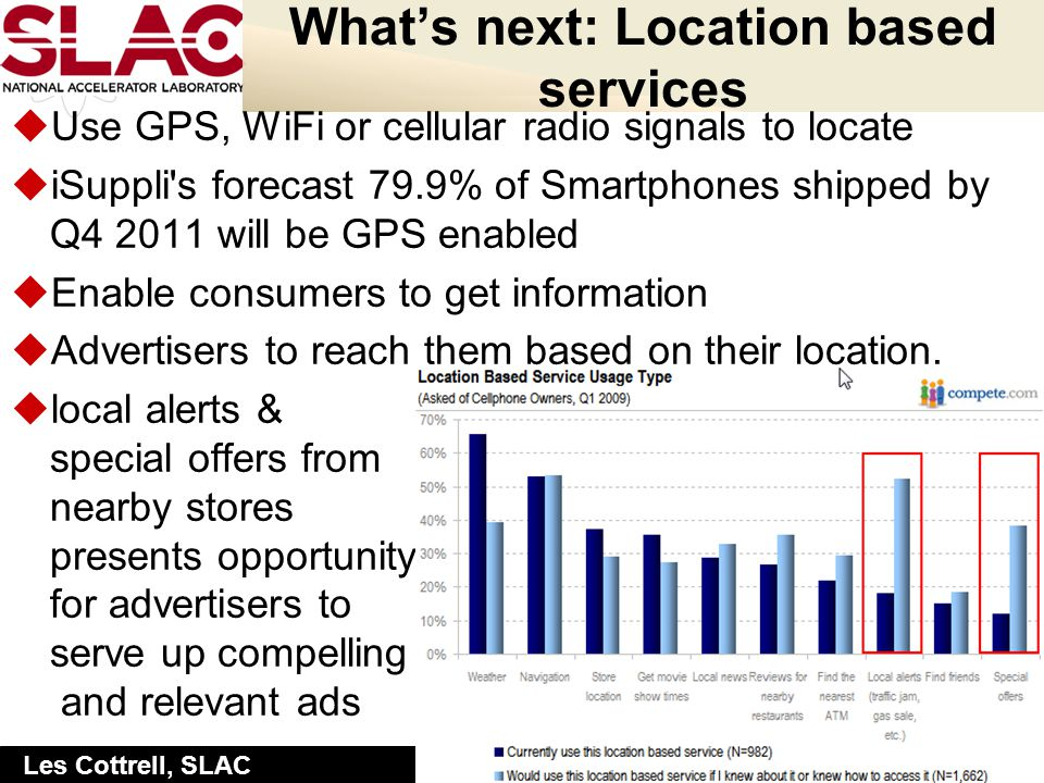 Slide: 8 Les Cottrell, SLAC Whats next: Location based services uUse GPS, WiFi or cellular radio signals to locate uiSuppli s forecast 79.9% of Smartphones shipped by Q4 2011 will be GPS enabled uEnable consumers to get information uAdvertisers to reach them based on their location.