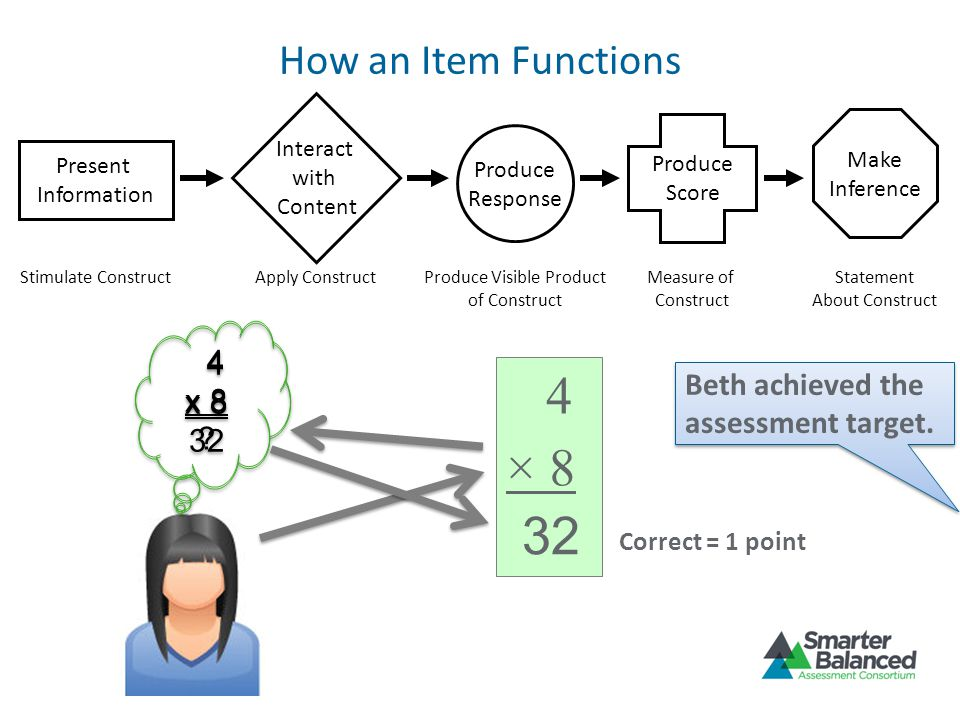 How an Item Functions Present Information Stimulate Construct Produce Response Produce Visible Product of Construct Produce Score Measure of Construct Make Inference Statement About Construct Interact with Content Apply Construct 4 × 8 4 x 8 .