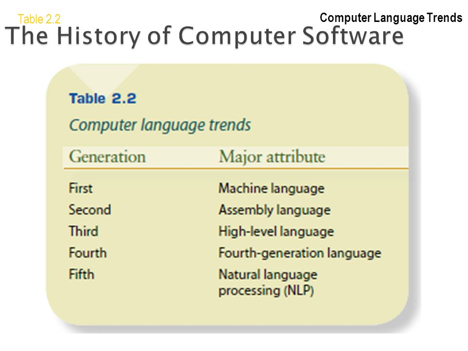 Table 2.2 Computer Language Trends The History of Computer Software