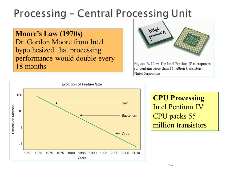A-9 Moores Law (1970s) Dr. Gordon Moore from Intel hypothesized that processing performance would double every 18 months Moores Law (1970s) Dr. Gordon