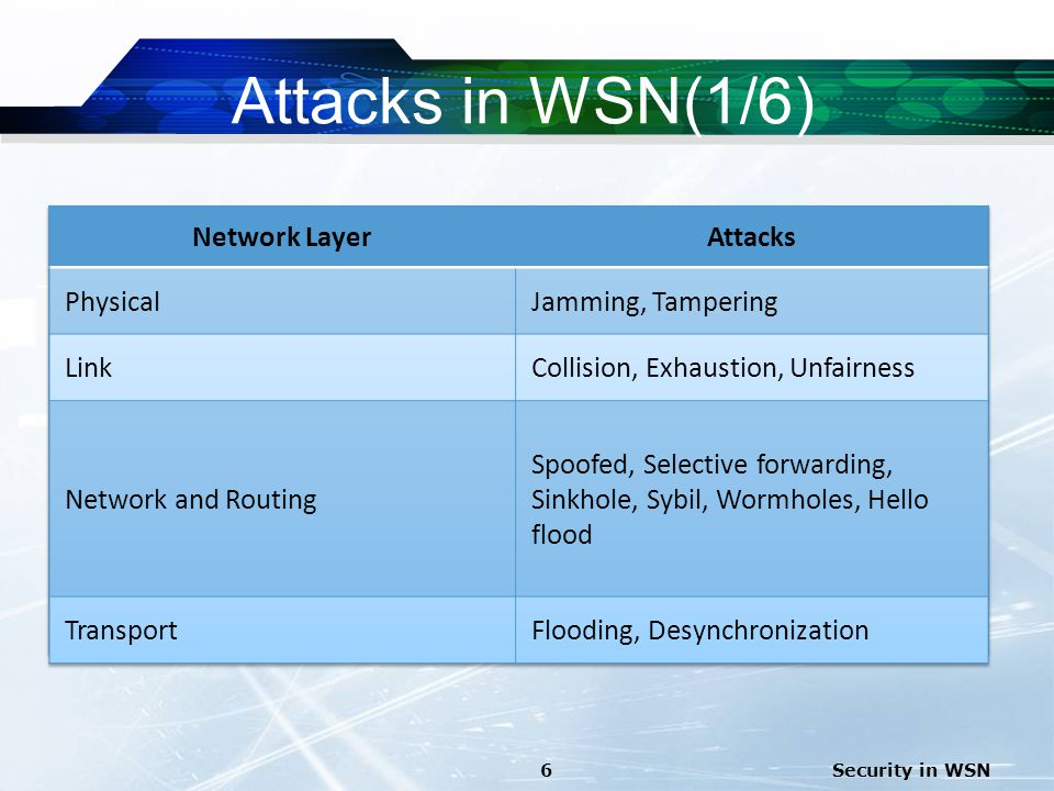 Attacks in WSN(1/6) Security in WSN6
