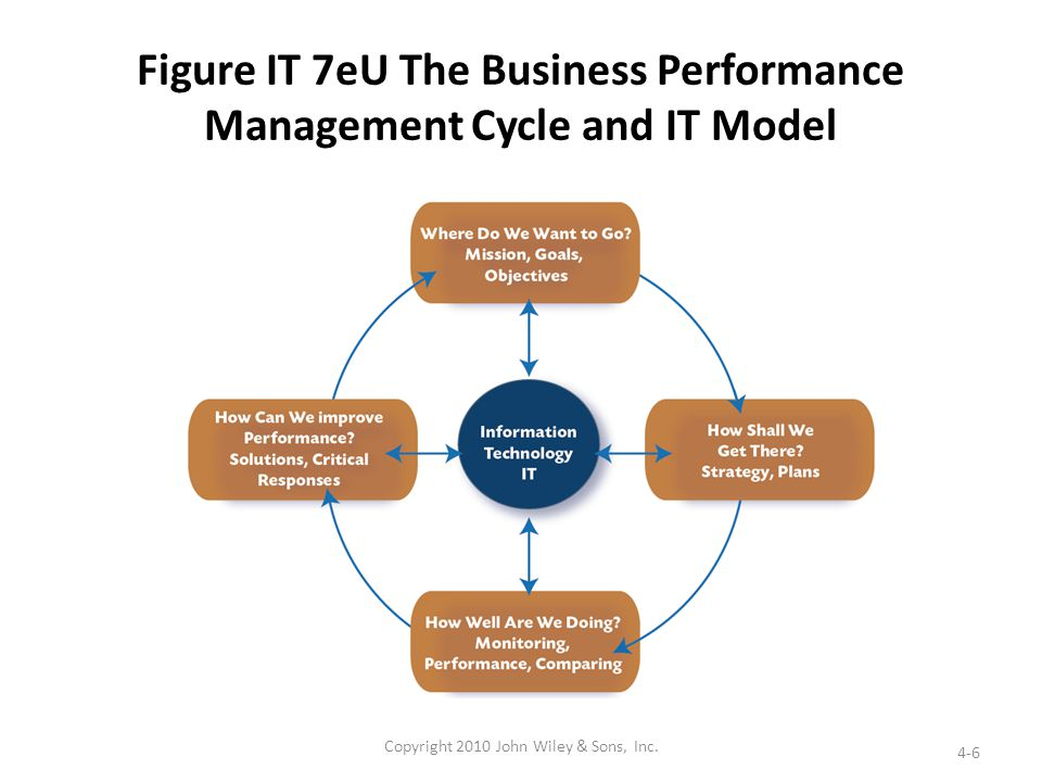 Figure IT 7eU The Business Performance Management Cycle and IT Model 4-6 Copyright 2010 John Wiley & Sons, Inc.