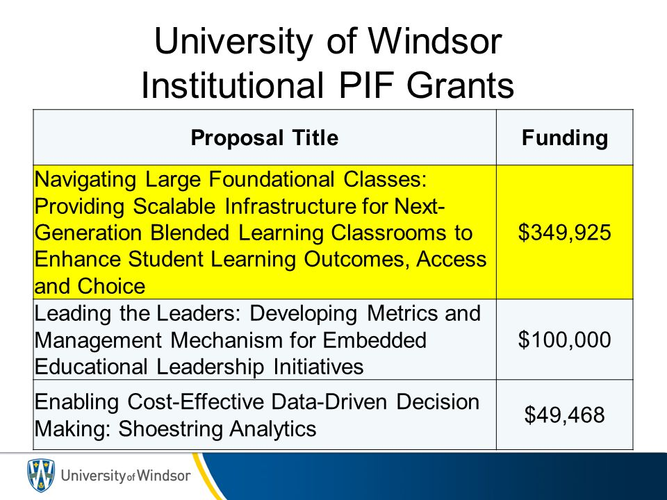 University of Windsor Institutional PIF Grants Proposal TitleFunding Navigating Large Foundational Classes: Providing Scalable Infrastructure for Next
