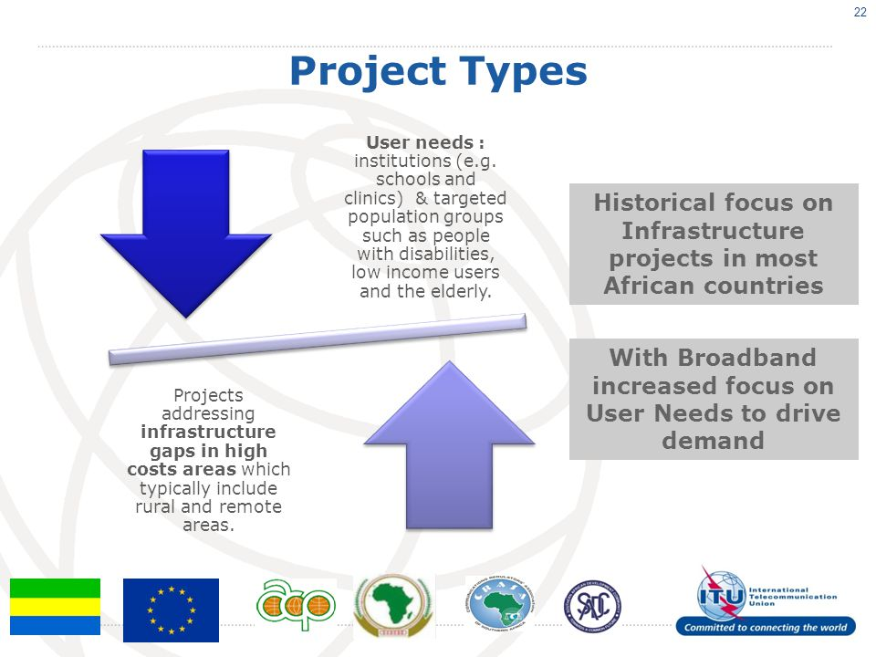 Project Types 22 User needs : institutions (e.g. schools and clinics) & targeted population groups such as people with disabilities, low income users