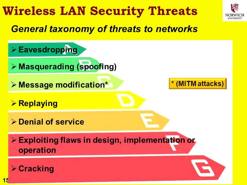 15 Copyright © 2011 M. E. Kabay. All rights reserved. Wireless LAN Security Threats General taxonomy of threats to networks Eavesdropping Masquerading