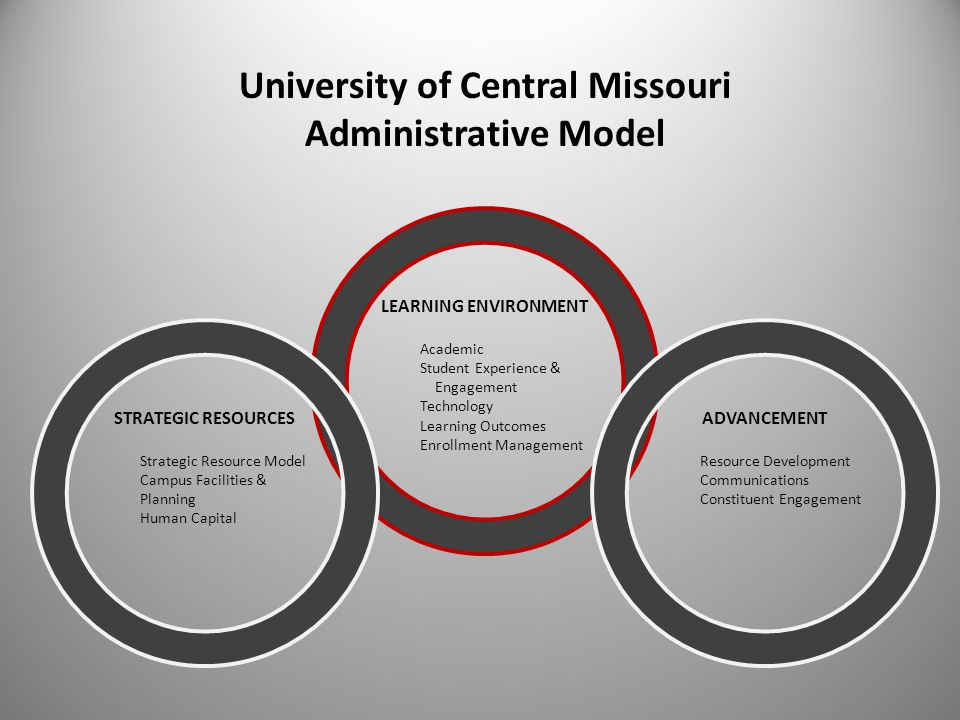 LEARNING ENVIRONMENT Academic Student Experience & Engagement Technology Learning Outcomes Enrollment Management ADVANCEMENT Resource Development Communications Constituent Engagement STRATEGIC RESOURCES Strategic Resource Model Campus Facilities & Planning Human Capital University of Central Missouri Administrative Model