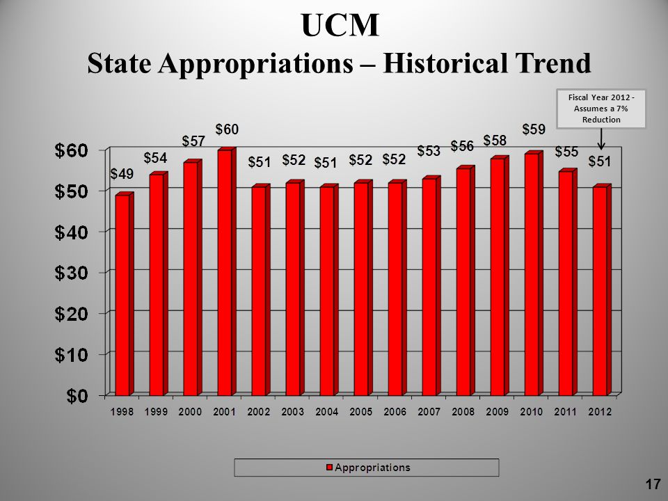 UCM State Appropriations – Historical Trend Fiscal Year 2012 - Assumes a 7% Reduction 17