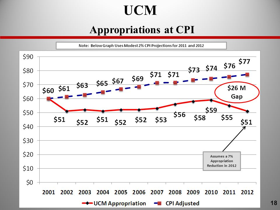 UCM Appropriations at CPI $26 M Gap Note: Below Graph Uses Modest 2% CPI Projections for 2011 and 2012 Assumes a 7% Appropriation Reduction in 2012 18