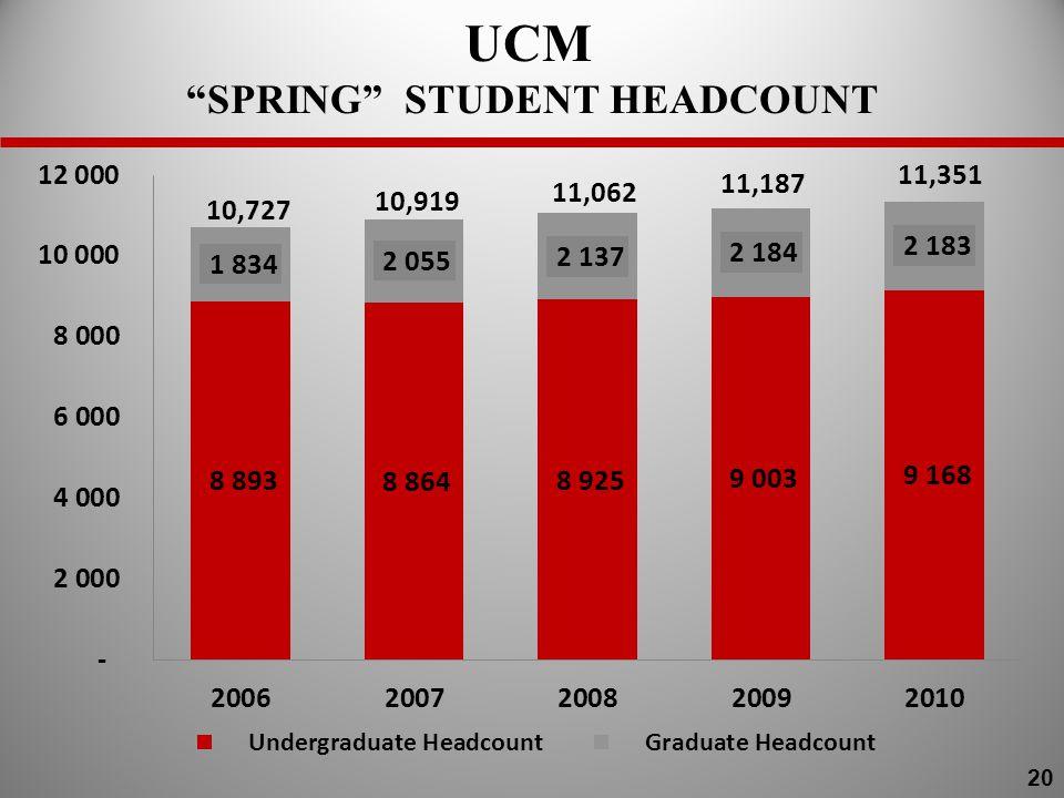 UCM SPRING STUDENT HEADCOUNT 20