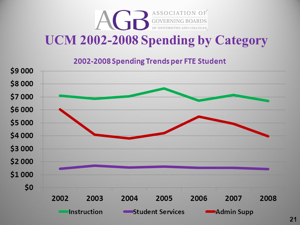 UCM 2002-2008 Spending by Category 21