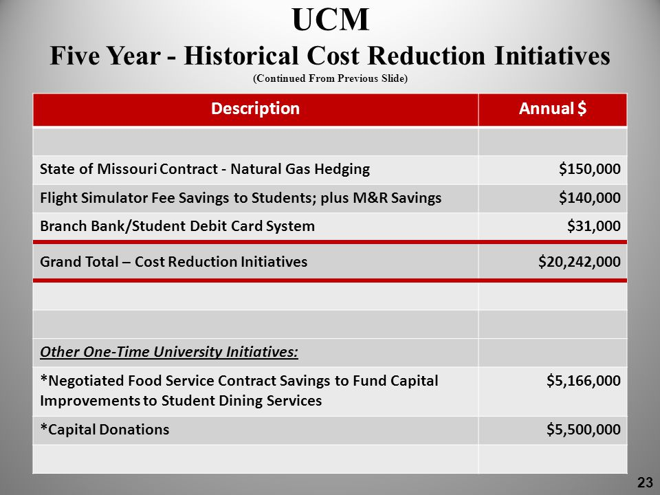 UCM Five Year - Historical Cost Reduction Initiatives (Continued From Previous Slide) DescriptionAnnual $ State of Missouri Contract - Natural Gas Hedging$150,000 Flight Simulator Fee Savings to Students; plus M&R Savings$140,000 Branch Bank/Student Debit Card System$31,000 Grand Total – Cost Reduction Initiatives$20,242,000 Other One-Time University Initiatives: *Negotiated Food Service Contract Savings to Fund Capital Improvements to Student Dining Services $5,166,000 *Capital Donations$5,500,000 23
